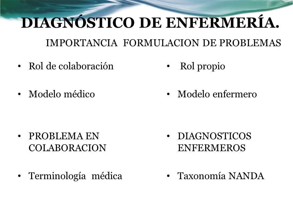 Diagnóstico de Enfermería Juicio clínico sobre la respuesta de un individuo, familia o comunidad a problemas de salud reales o potenciales o a procesos vitales.