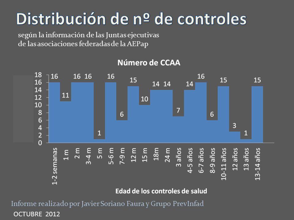 Informe realizado por Javier Soriano Faura y Grupo PrevInfad OCTUBRE 2012 según la información de las Juntas ejecutivas de las asociaciones federadas