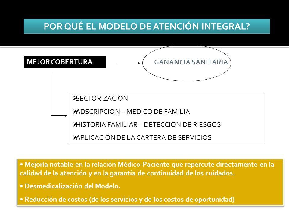 MEJOR COBERTURA SECTORIZACION ADSCRIPCION – MEDICO DE FAMILIA HISTORIA FAMILIAR – DETECCION DE RIESGOS APLICACIÓN DE LA CARTERA DE SERVICIOS GANANCIA