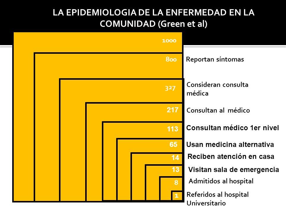 LA EPIDEMIOLOGIA DE LA ENFERMEDAD EN LA COMUNIDAD (Green et al) 800 1000 327 8 1 Población en riesgo Reportan síntomas Consultan al médico Admitidos a