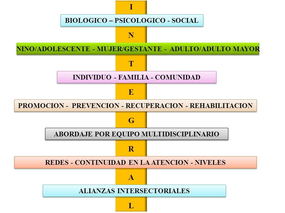INTEGRALINTEGRAL BIOLOGICO – PSICOLOGICO - SOCIAL NINO/ADOLESCENTE - MUJER/GESTANTE - ADULTO/ADULTO MAYOR INDIVIDUO - FAMILIA - COMUNIDAD PROMOCION -