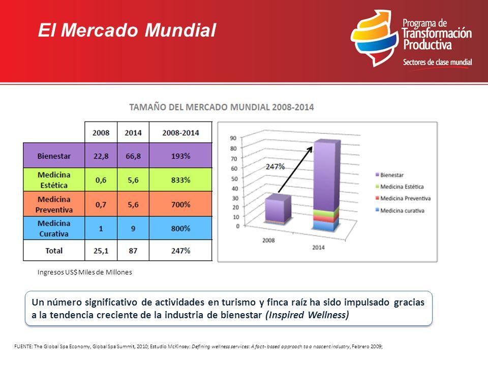 El Mercado Mundial Ingresos US$ Miles de Millones FUENTE: The Global Spa Economy, Global Spa Summit, 2010; Estudio McKinsey: Defining wellness service