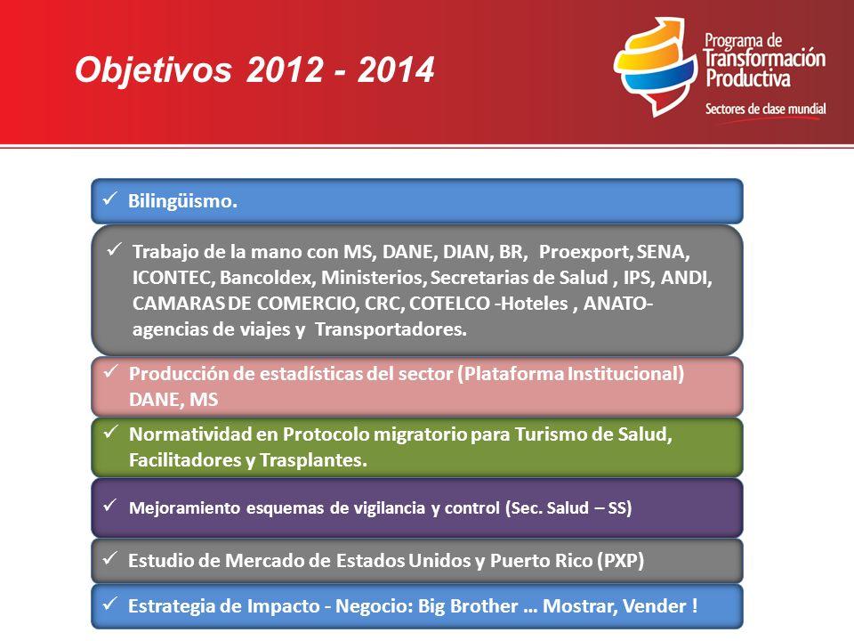 Objetivos 2012 - 2014 Bilingüismo. Trabajo de la mano con MS, DANE, DIAN, BR, Proexport, SENA, ICONTEC, Bancoldex, Ministerios, Secretarias de Salud,