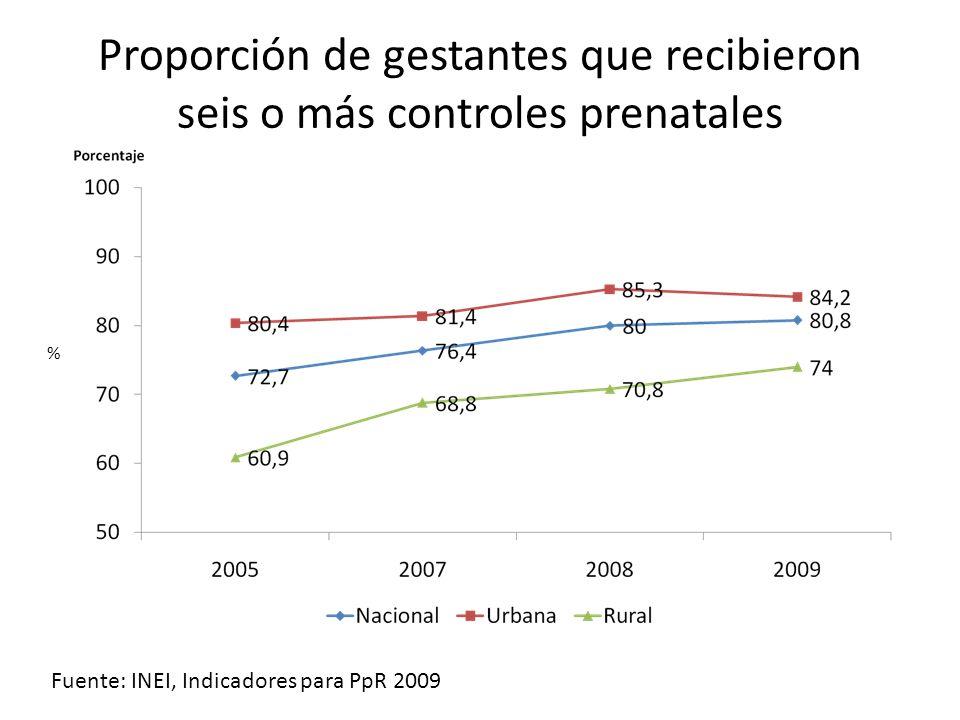 Proporción de gestantes que recibieron seis o más controles prenatales Fuente: INEI, Indicadores para PpR 2009 %
