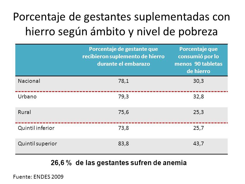 Porcentaje de gestante que recibieron suplemento de hierro durante el embarazo Porcentaje que consumió por lo menos 90 tabletas de hierro Nacional78,1