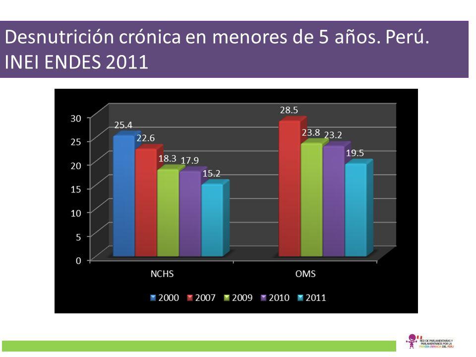 Desnutrición crónica en menores de 5 años. Perú. INEI ENDES 2011