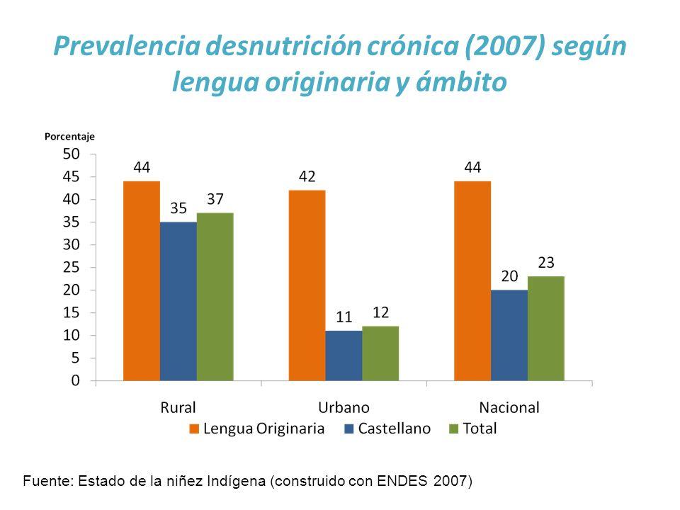 Prevalencia desnutrición crónica (2007) según lengua originaria y ámbito Fuente: Estado de la niñez Indígena (construido con ENDES 2007)