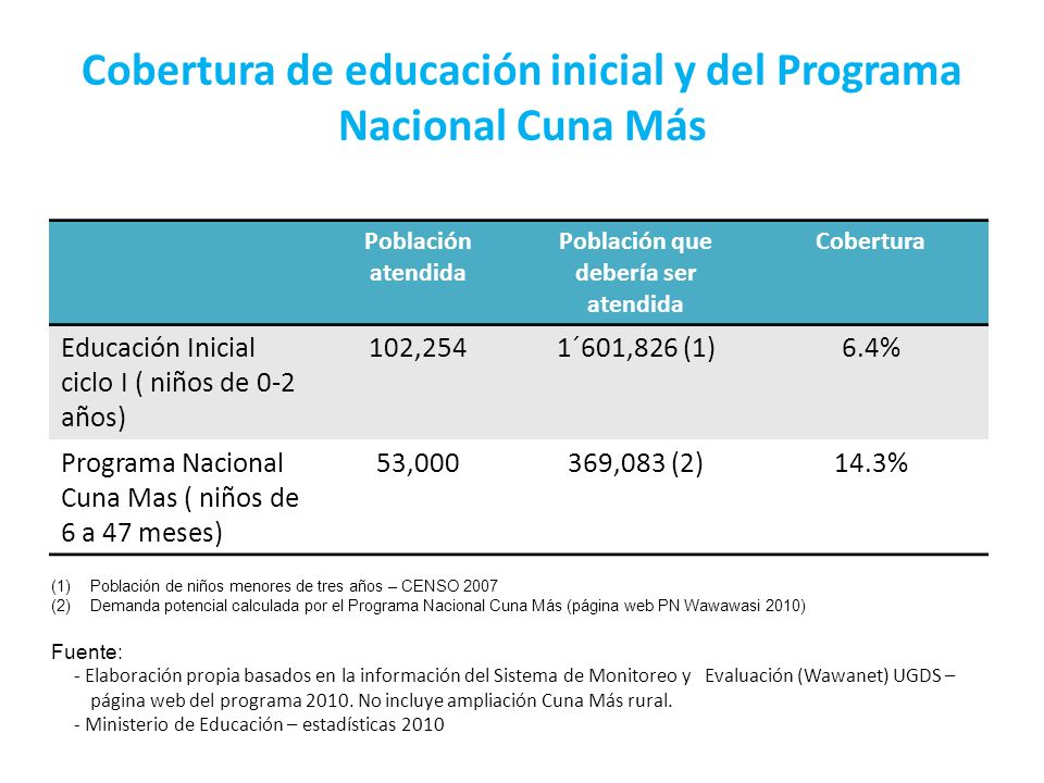 Cobertura de educación inicial y del Programa Nacional Cuna Más Población atendida Población que debería ser atendida Cobertura Educación Inicial cicl
