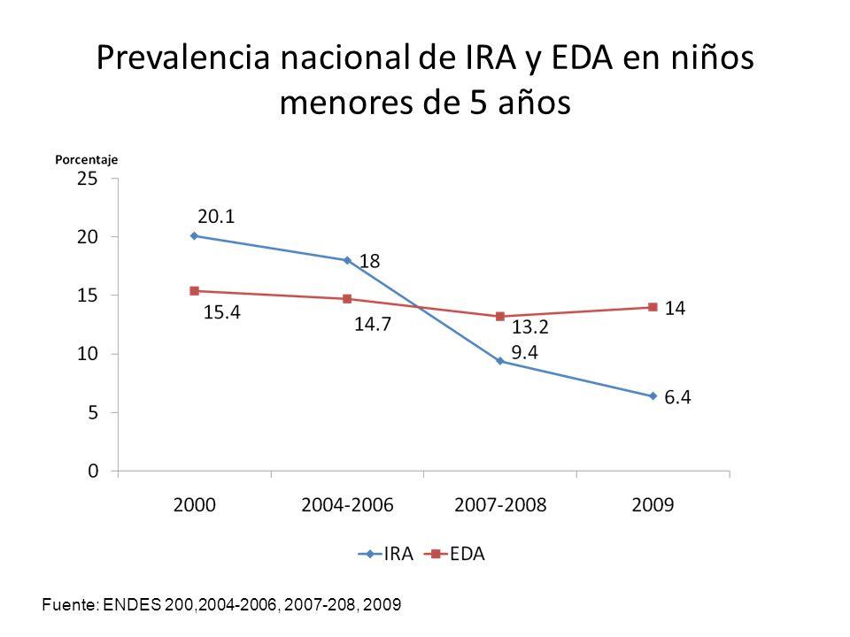 Prevalencia nacional de IRA y EDA en niños menores de 5 años Fuente: ENDES 200,2004-2006, 2007-208, 2009