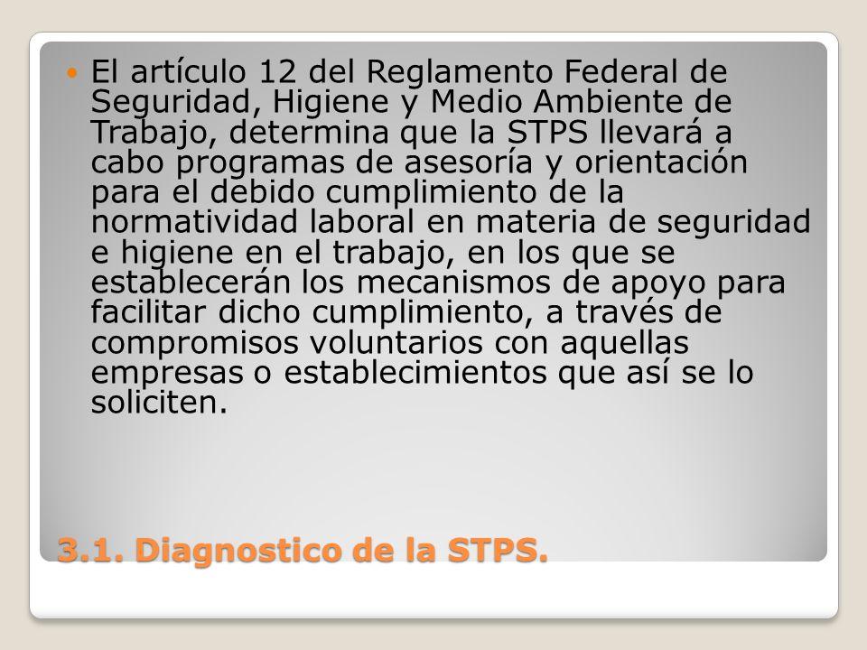 El artículo 12 del Reglamento Federal de Seguridad, Higiene y Medio Ambiente de Trabajo, determina que la STPS llevará a cabo programas de asesoría y