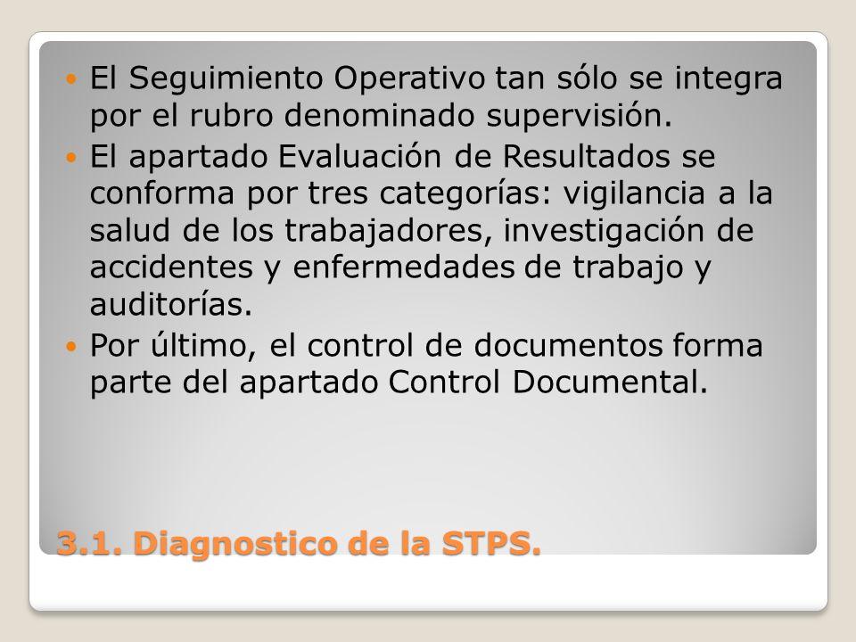 3.1. Diagnostico de la STPS. El Seguimiento Operativo tan sólo se integra por el rubro denominado supervisión. El apartado Evaluación de Resultados se