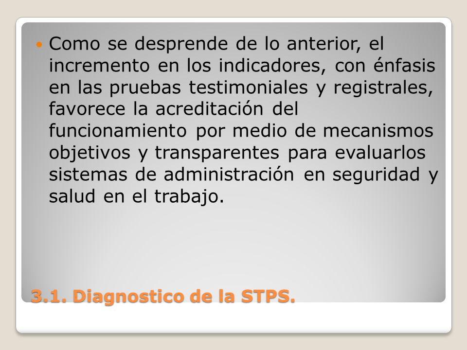 3.1. Diagnostico de la STPS. Como se desprende de lo anterior, el incremento en los indicadores, con énfasis en las pruebas testimoniales y registrale