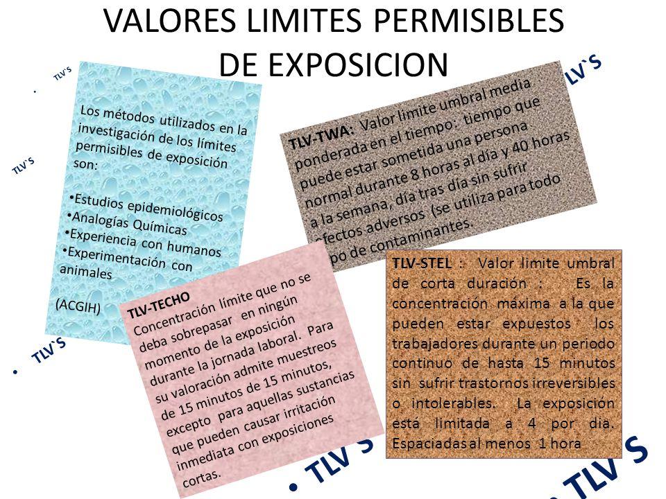 VALORES LIMITES PERMISIBLES DE EXPOSICION TLV`S Los métodos utilizados en la investigación de los límites permisibles de exposición son: Estudios epid