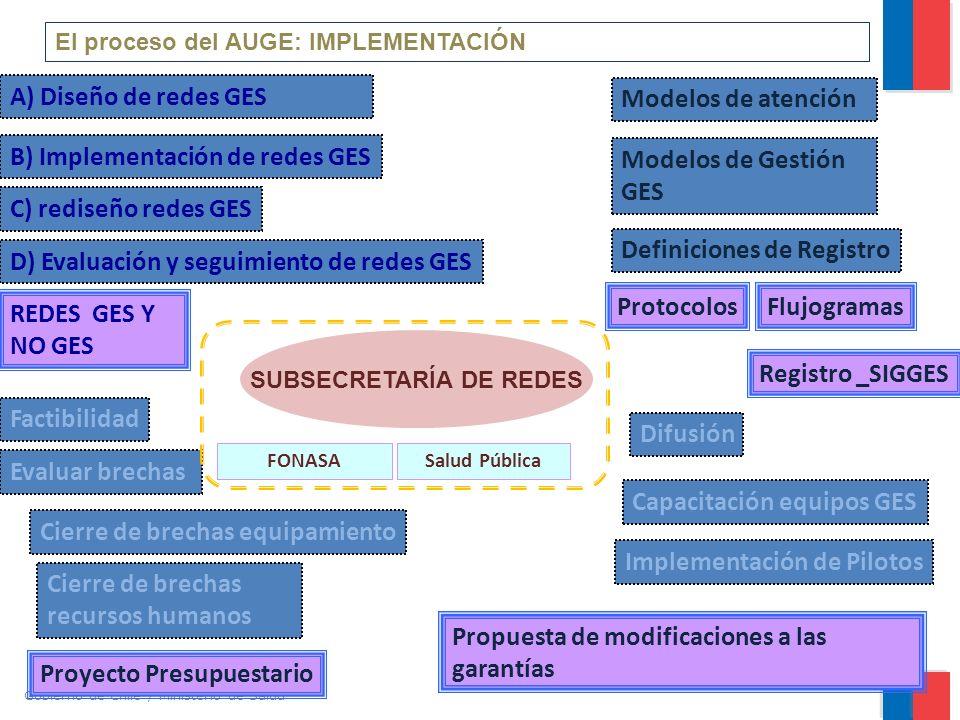 Gobierno de Chile / Ministerio de Salud A) Diseño de redes GES B) Implementación de redes GES C) rediseño redes GES D) Evaluación y seguimiento de redes GES El proceso del AUGE: IMPLEMENTACIÓN REDES GES Y NO GES Propuesta de modificaciones a las garantías Evaluar brechas Cierre de brechas equipamiento Factibilidad Proyecto Presupuestario Cierre de brechas recursos humanos Difusión Implementación de Pilotos Capacitación equipos GES Definiciones de Registro Modelos de atención Modelos de Gestión GES FlujogramasProtocolos Registro _SIGGES SUBSECRETARÍA DE REDES Salud PúblicaFONASA