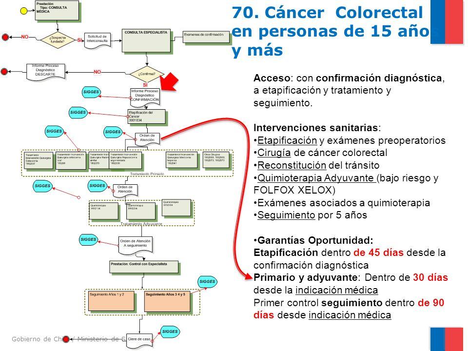 Gobierno de Chile / Ministerio de Salud 70. Cáncer Colorectal en personas de 15 años y más Acceso: con confirmación diagnóstica, a etapificación y tra