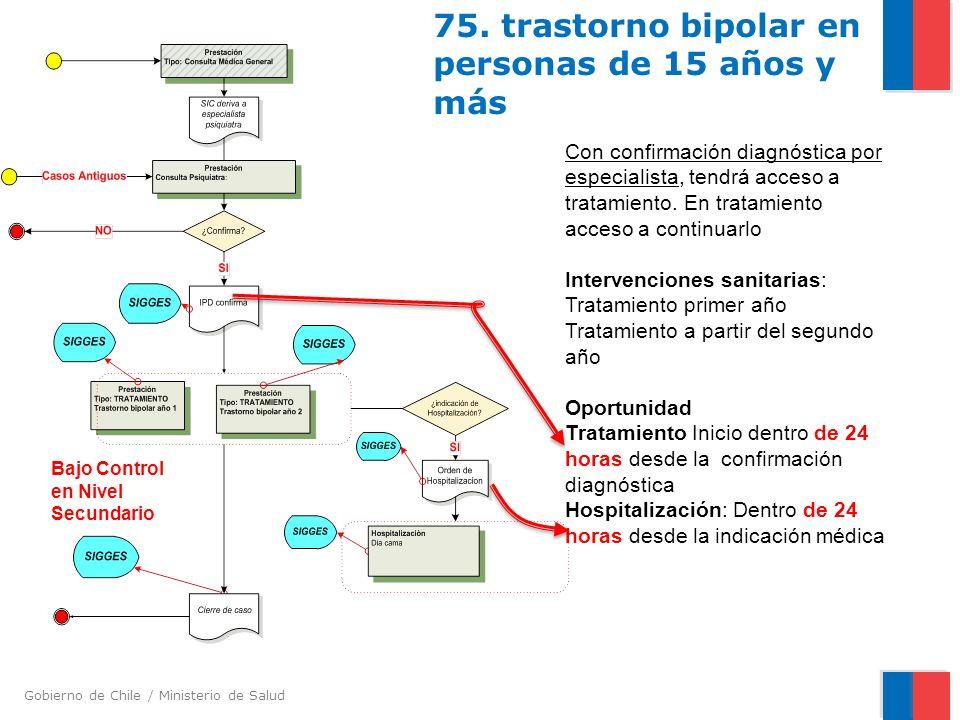 Gobierno de Chile / Ministerio de Salud 75. trastorno bipolar en personas de 15 años y más Con confirmación diagnóstica por especialista, tendrá acces