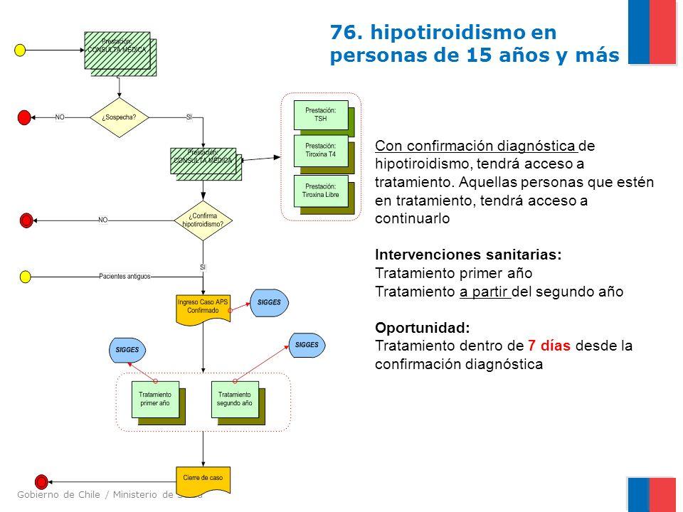 Gobierno de Chile / Ministerio de Salud 76. hipotiroidismo en personas de 15 años y más Con confirmación diagnóstica de hipotiroidismo, tendrá acceso