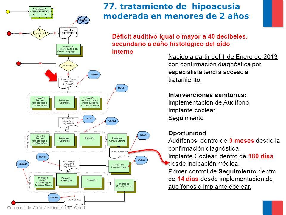 Gobierno de Chile / Ministerio de Salud 77. tratamiento de hipoacusia moderada en menores de 2 años Déficit auditivo igual o mayor a 40 decibeles, sec