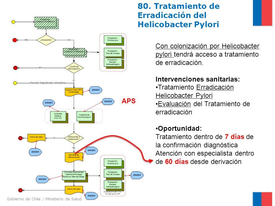 Gobierno de Chile / Ministerio de Salud 80. Tratamiento de Erradicación del Helicobacter Pylori Con colonización por Helicobacter pylori tendrá acceso