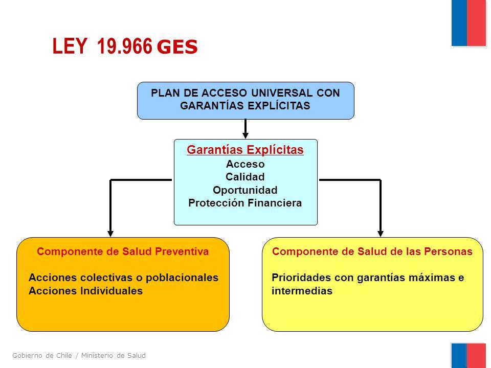Gobierno de Chile / Ministerio de Salud LEY 19.966 GES PLAN DE ACCESO UNIVERSAL CON GARANTÍAS EXPLÍCITAS Garantías Explícitas Acceso Calidad Oportunidad Protección Financiera Componente de Salud Preventiva Acciones colectivas o poblacionales Acciones Individuales Componente de Salud de las Personas Prioridades con garantías máximas e intermedias