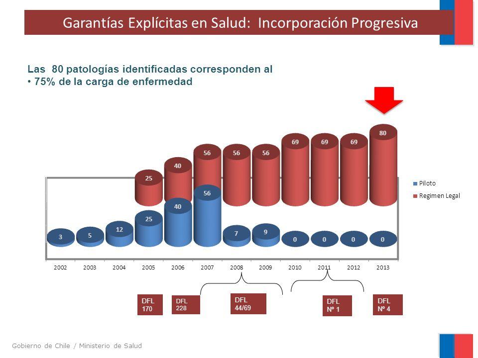 Gobierno de Chile / Ministerio de Salud Garantías Explícitas en Salud: Incorporación Progresiva DFL 170 DFL 228 DFL 44/69 DFL Nº 1 Las 80 patologías identificadas corresponden al 75% de la carga de enfermedad DFL Nº 4