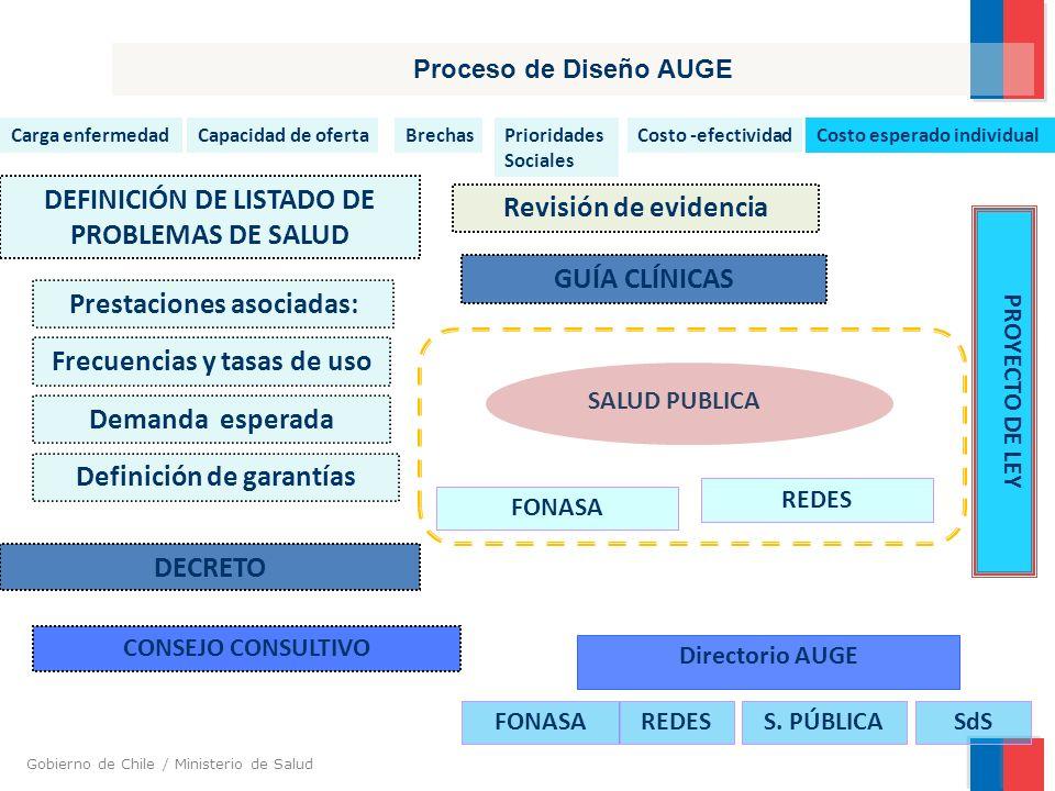 Gobierno de Chile / Ministerio de Salud Elaboración de Normas técnico Médico administrativas Criterios de excepción de garantías Criterios técnicos de cierre de casos El proceso del AUGE: DISEÑO SALUD PUBLICA REDES FONASA DECRETO