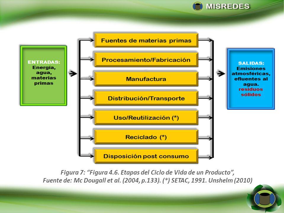 Figura 7: Figura 4.6. Etapas del Ciclo de Vida de un Producto, Fuente de: Mc Dougall et al. (2004, p.133). (*) SETAC, 1991. Unshelm (2010)