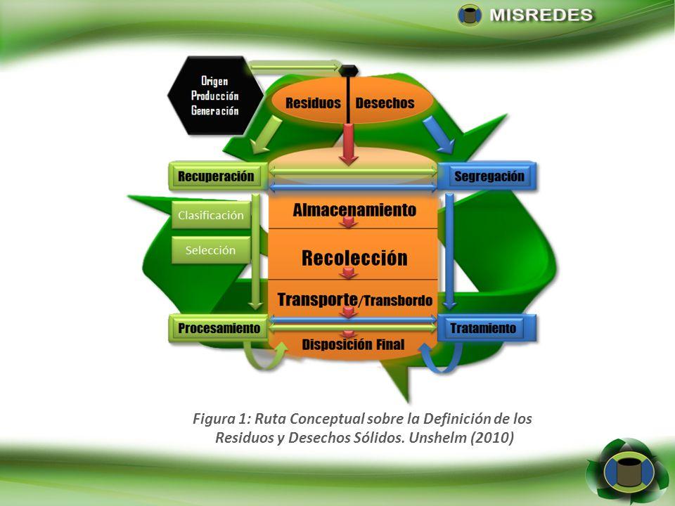 Figura 1: Ruta Conceptual sobre la Definición de los Residuos y Desechos Sólidos. Unshelm (2010)