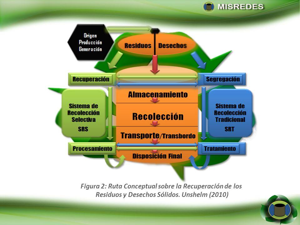 Figura 3: Ruta Conceptual sobre la Retorno de Residuos y Desechos Sólidos. Unshelm (2010)