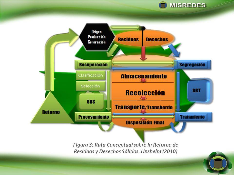 Figura 4: Ruta Conceptual sobre la Reutilización de los Residuos y Desechos Sólidos. Unshelm (2010)