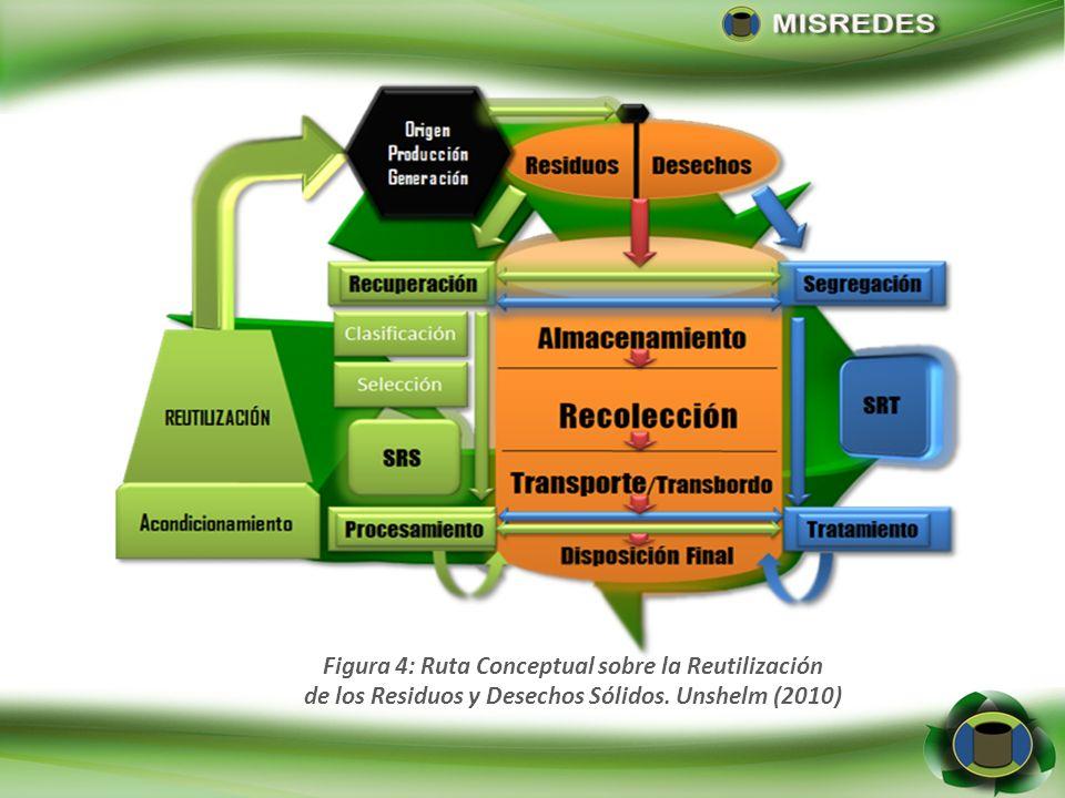 Figura 5: Ruta Conceptual sobre el Reciclaje de los Residuos y Desechos Sólidos. Unshelm (2010)