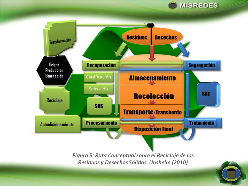 Figura 6: Ruta Conceptual sobre la Reutilización de los Residuos y Desechos Sólidos. Unshelm (2010)