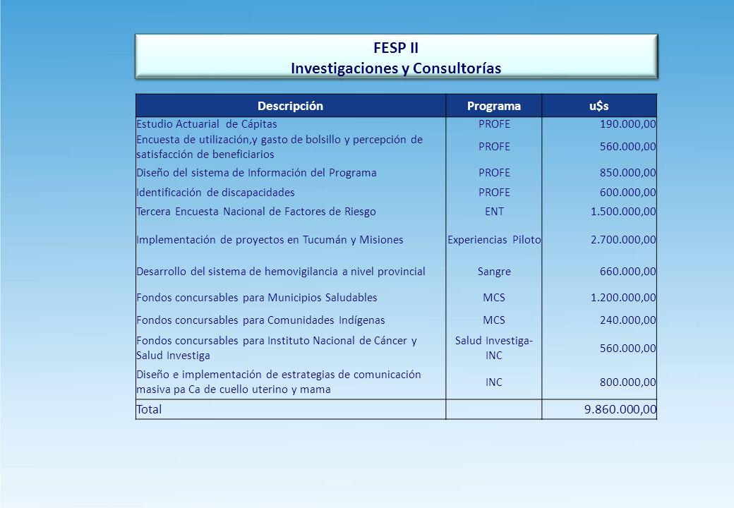 FESP II Investigaciones y Consultorías FESP II Investigaciones y Consultorías DescripciónProgramau$s Estudio Actuarial de CápitasPROFE190.000,00 Encuesta de utilización,y gasto de bolsillo y percepción de satisfacción de beneficiarios PROFE560.000,00 Diseño del sistema de Información del ProgramaPROFE850.000,00 Identificación de discapacidadesPROFE600.000,00 Tercera Encuesta Nacional de Factores de RiesgoENT1.500.000,00 Implementación de proyectos en Tucumán y MisionesExperiencias Piloto2.700.000,00 Desarrollo del sistema de hemovigilancia a nivel provincialSangre660.000,00 Fondos concursables para Municipios SaludablesMCS1.200.000,00 Fondos concursables para Comunidades IndígenasMCS240.000,00 Fondos concursables para Instituto Nacional de Cáncer y Salud Investiga Salud Investiga- INC 560.000,00 Diseño e implementación de estrategias de comunicación masiva pa Ca de cuello uterino y mama INC800.000,00 Total 9.860.000,00