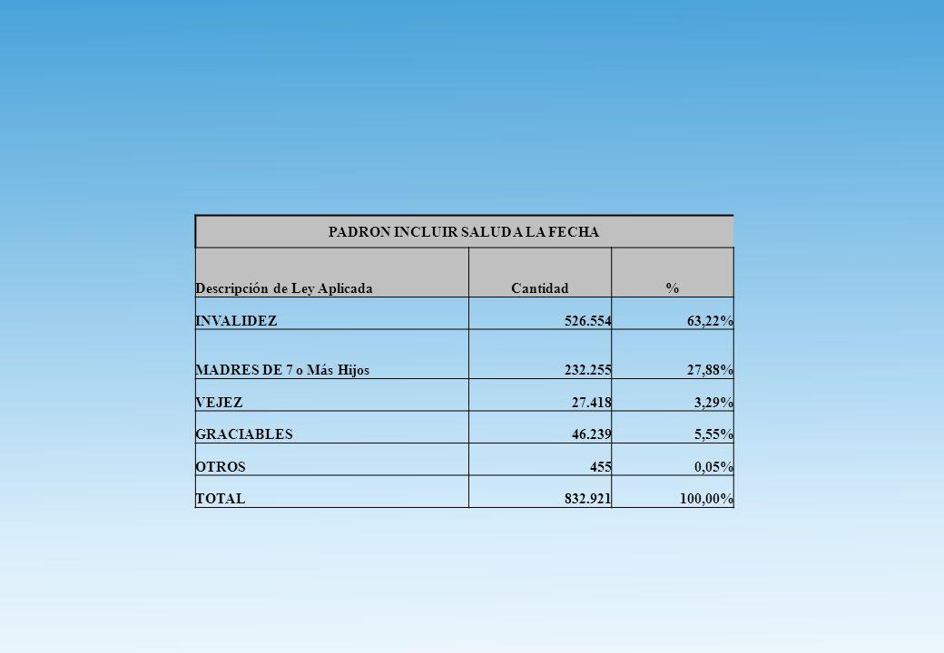PADRON INCLUIR SALUD A LA FECHA Descripci ó n de Ley Aplicada Cantidad% INVALIDEZ526.55463,22% MADRES DE 7 o M á s Hijos 232.25527,88% VEJEZ27.4183,29% GRACIABLES46.2395,55% OTROS4550,05% TOTAL832.921100,00%