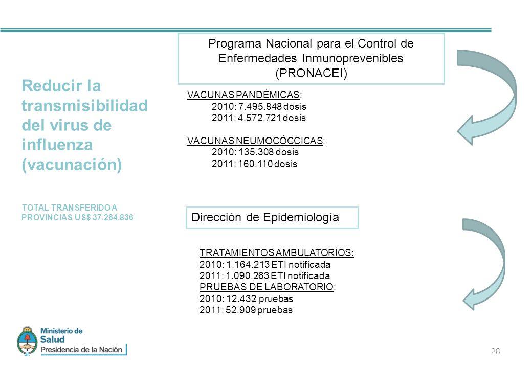 28 Reducir la transmisibilidad del virus de influenza (vacunación) TOTAL TRANSFERIDO A PROVINCIAS US$ 37.264.836 VACUNAS PANDÉMICAS: 2010: 7.495.848 dosis 2011: 4.572.721 dosis VACUNAS NEUMOCÓCCICAS: 2010: 135.308 dosis 2011: 160.110 dosis Programa Nacional para el Control de Enfermedades Inmunoprevenibles (PRONACEI) Dirección de Epidemiología TRATAMIENTOS AMBULATORIOS: 2010: 1.164.213 ETI notificada 2011: 1.090.263 ETI notificada PRUEBAS DE LABORATORIO: 2010: 12.432 pruebas 2011: 52.909 pruebas
