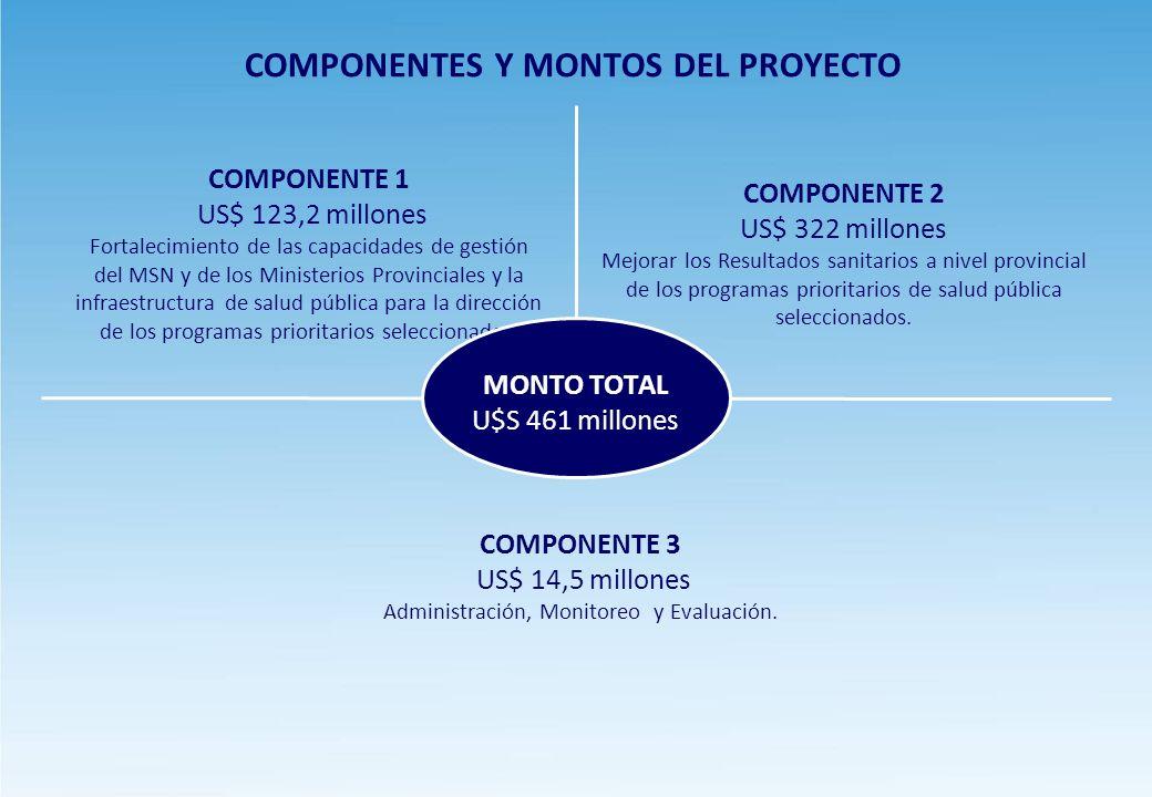 COMPONENTES Y MONTOS DEL PROYECTO COMPONENTE 2 US$ 322 millones Mejorar los Resultados sanitarios a nivel provincial de los programas prioritarios de salud pública seleccionados.
