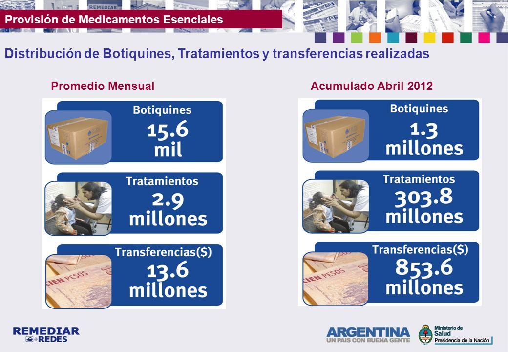 Provisión de Medicamentos Esenciales Distribución de Botiquines, Tratamientos y transferencias realizadas Promedio MensualAcumulado Abril 2012