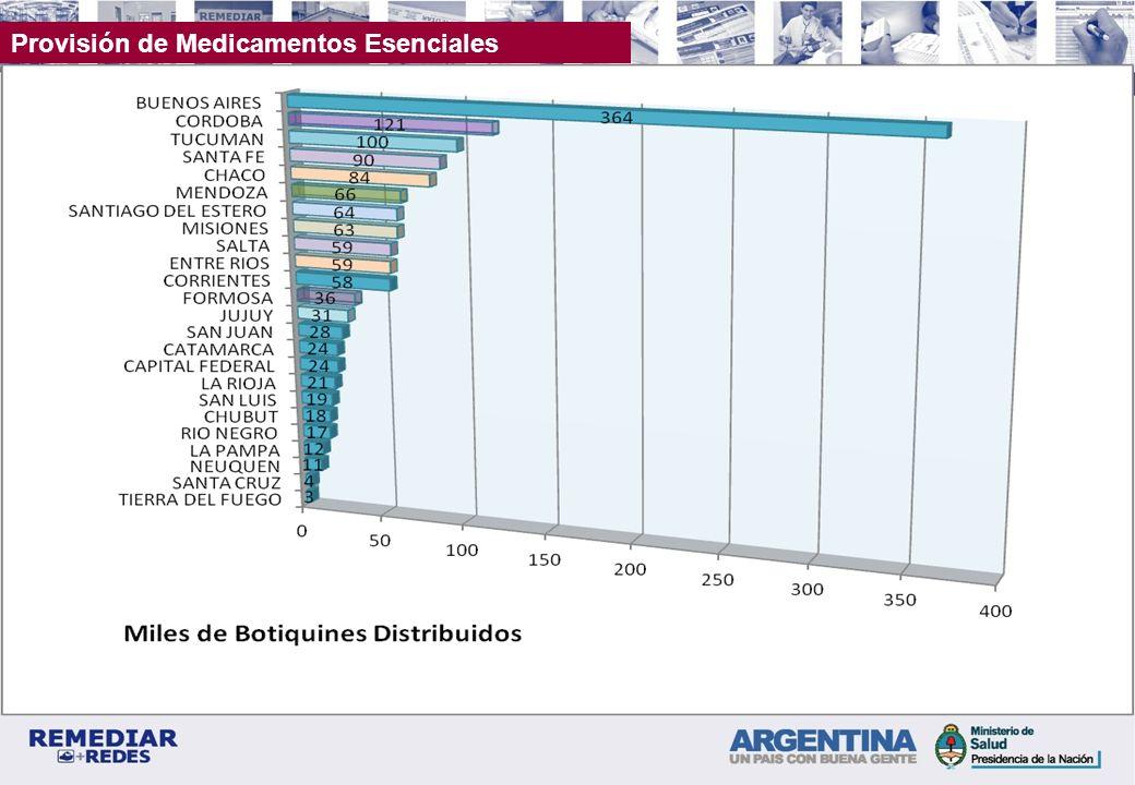 Provisión de Medicamentos Esenciales Distribución Provincial de Botiquines Acumulado