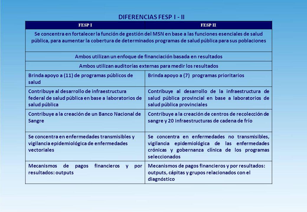 DIFERENCIAS FESP I - II FESP IFESP II Se concentra en fortalecer la función de gestión del MSN en base a las funciones esenciales de salud pública, para aumentar la cobertura de determinados programas de salud pública para sus poblaciones Ambos utilizan un enfoque de financiación basada en resultados Ambos utilizan auditorías externas para medir los resultados Brinda apoyo a (11) de programas públicos de salud Brinda apoyo a (7) programas prioritarios Contribuye al desarrollo de infraestructura federal de salud pública en base a laboratorios de salud pública Contribuye al desarrollo de la infraestructura de salud pública provincial en base a laboratorios de salud pública provinciales Contribuye a la creación de un Banco Nacional de Sangre Contribuye a la creación de centros de recolección de sangre y 20 infraestructuras de cadena de frío Se concentra en enfermedades transmisibles y vigilancia epidemiológica de enfermedades vectoriales Se concentra en enfermedades no transmisibles, vigilancia epidemiológica de las enfermedades crónicas y gobernanza clínica de los programas seleccionados Mecanismos de pagos financieros y por resultados: outputs Mecanismos de pagos financieros y por resultados: outputs, cápitas y grupos relacionados con el diagnóstico