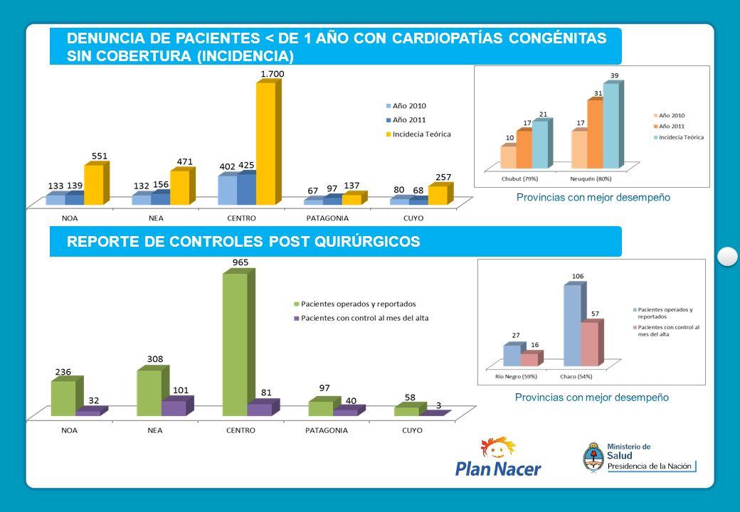DENUNCIA DE PACIENTES < DE 1 AÑO CON CARDIOPATÍAS CONGÉNITAS SIN COBERTURA (INCIDENCIA) REPORTE DE CONTROLES POST QUIRÚRGICOS