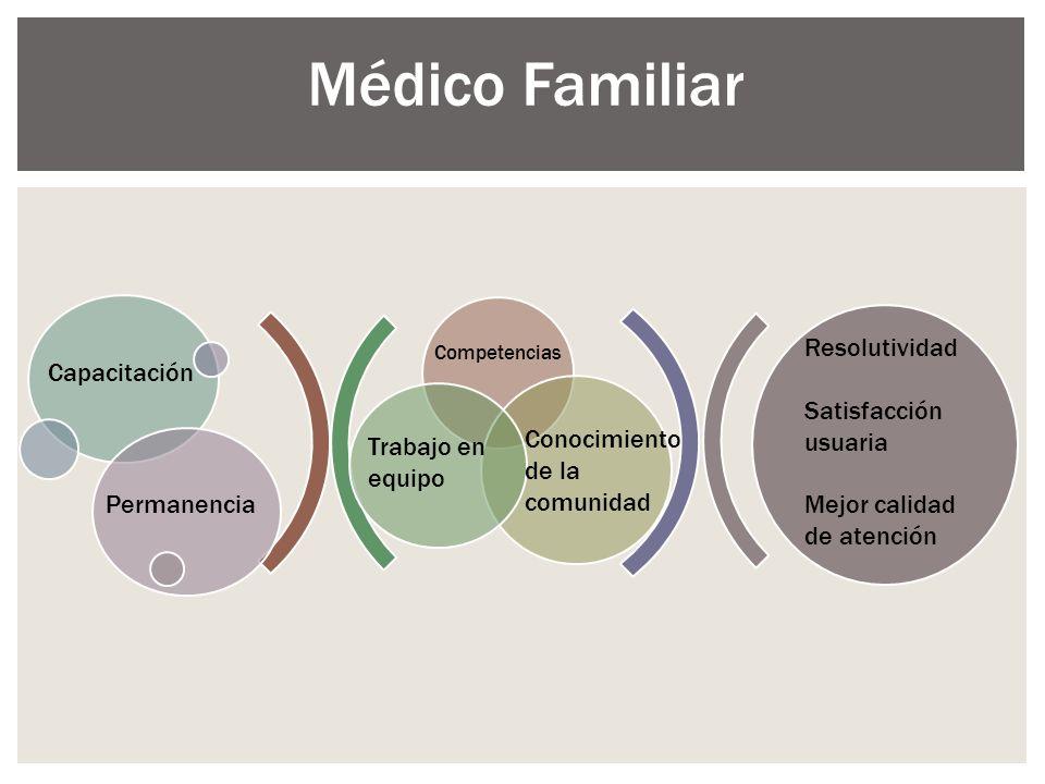 Médico Familiar Capacitación Permanencia Competencias Trabajo en equipo Conocimiento de la comunidad Resolutividad Satisfacción usuaria Mejor calidad