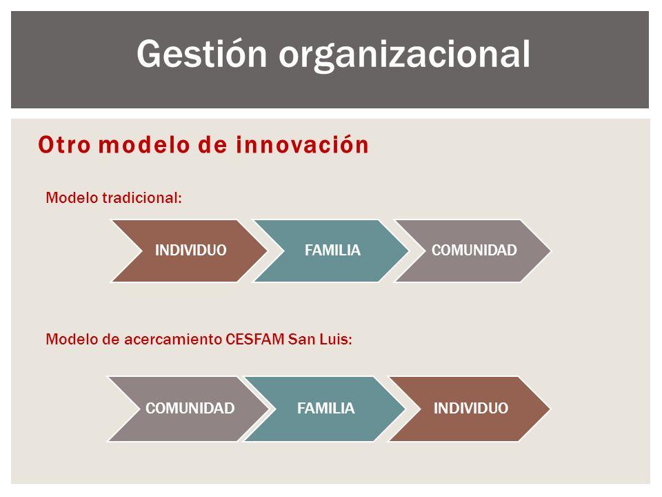 Otro modelo de innovación INDIVIDUOFAMILIACOMUNIDAD INDIVIDUOFAMILIACOMUNIDAD Modelo tradicional: Modelo de acercamiento CESFAM San Luis: Gestión orga