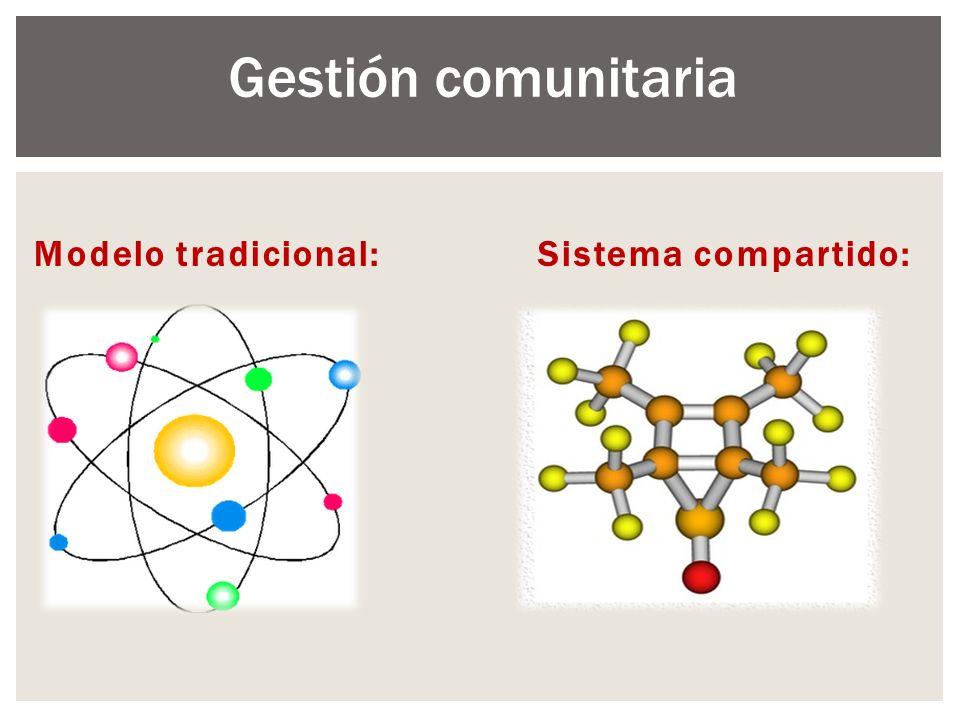 Modelo tradicional: Sistema compartido: Gestión comunitaria