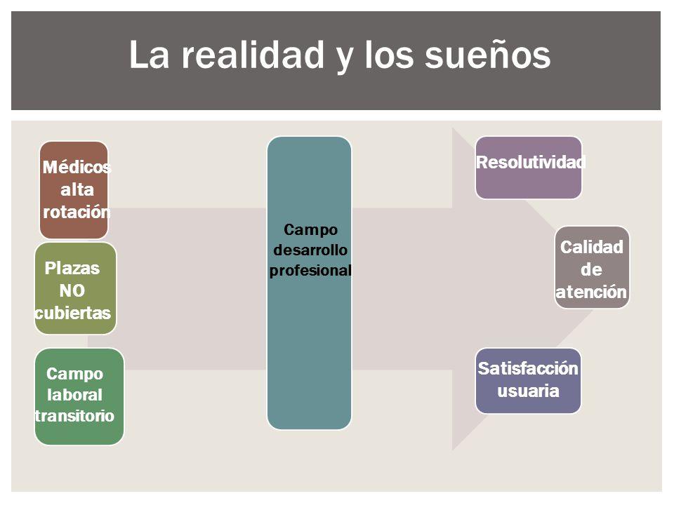 La realidad y los sueños Médicos alta rotación Plazas NO cubiertas Campo laboral transitorio Campo desarrollo profesional Resolutividad Calidad de ate