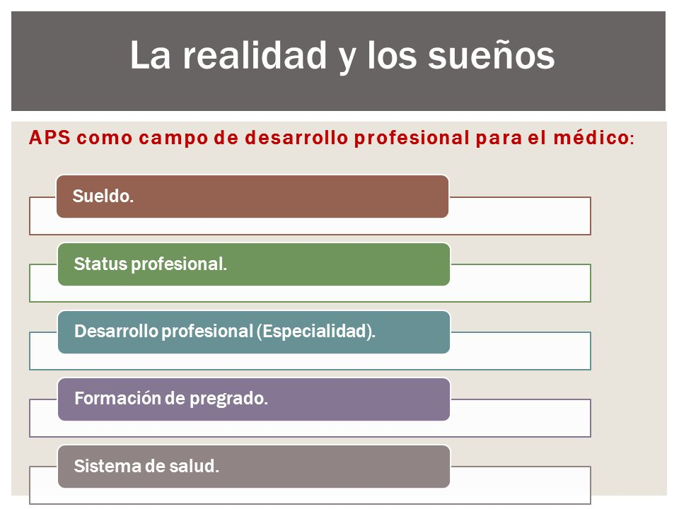 APS como campo de desarrollo profesional para el médico: Sueldo.Status profesional.Desarrollo profesional (Especialidad).Formación de pregrado.Sistema