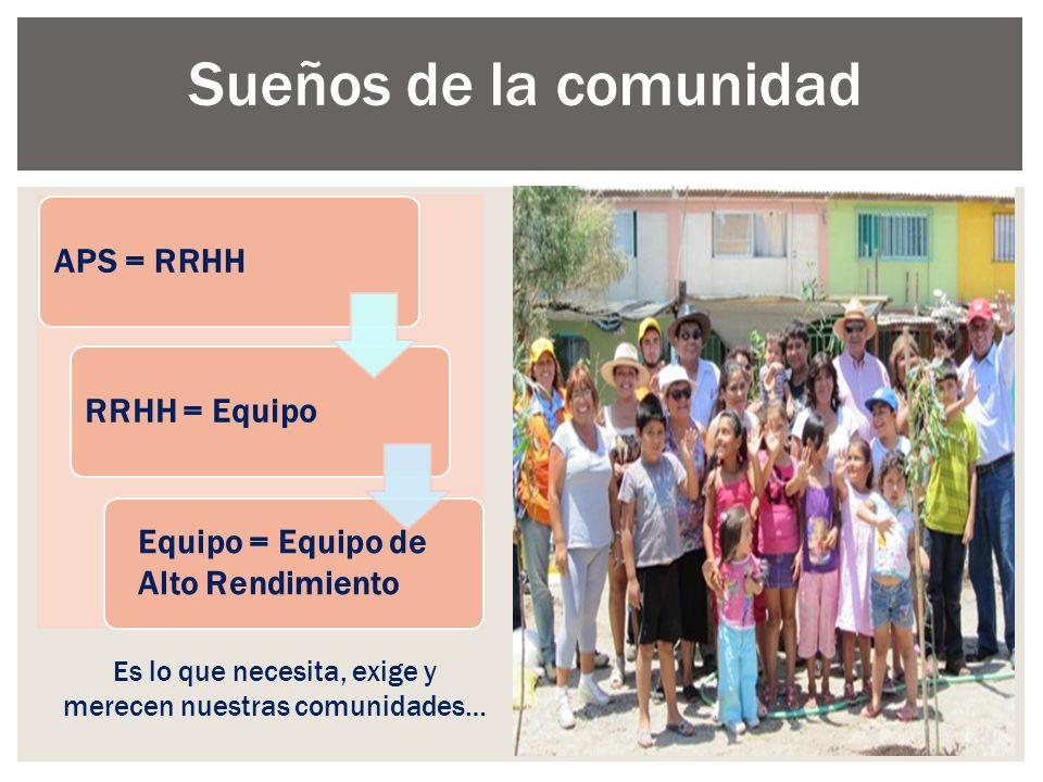 Es lo que necesita, exige y merecen nuestras comunidades… Sueños de la comunidad APS = RRHHRRHH = Equipo Equipo = Equipo de Alto Rendimiento