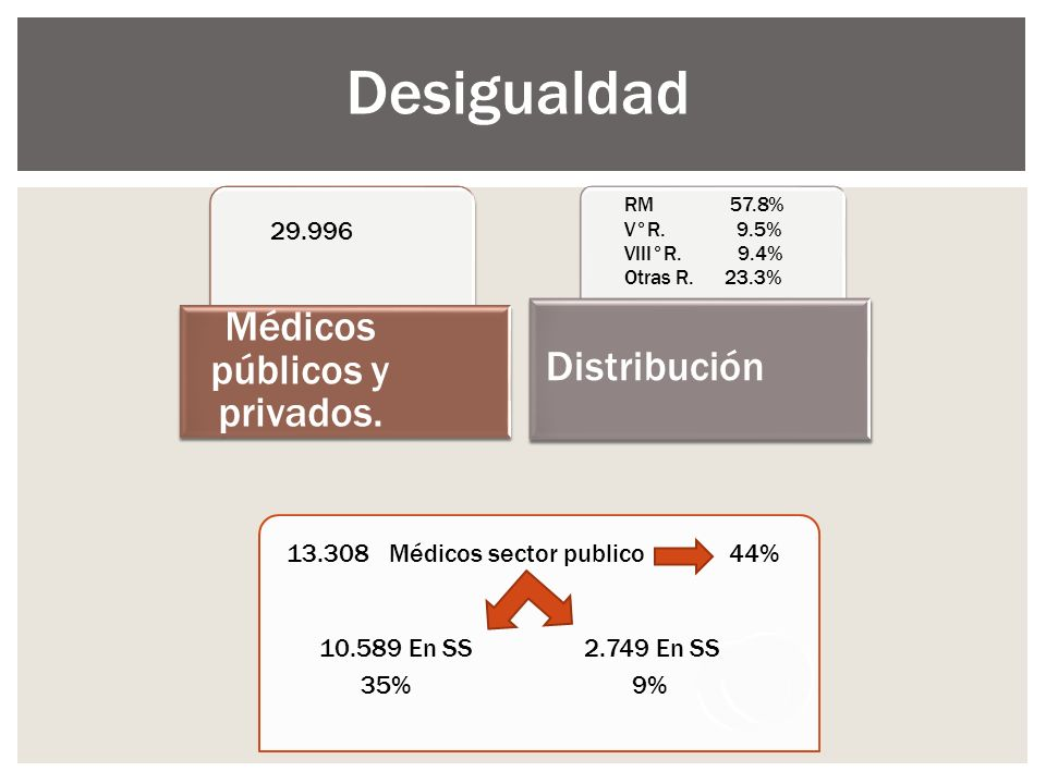 Desigualdad Médicos públicos y privados. Distribución 29.996 RM 57.8% V°R. 9.5% VIII°R. 9.4% Otras R. 23.3% 13.308 Médicos sector publico 44% 10.589 E