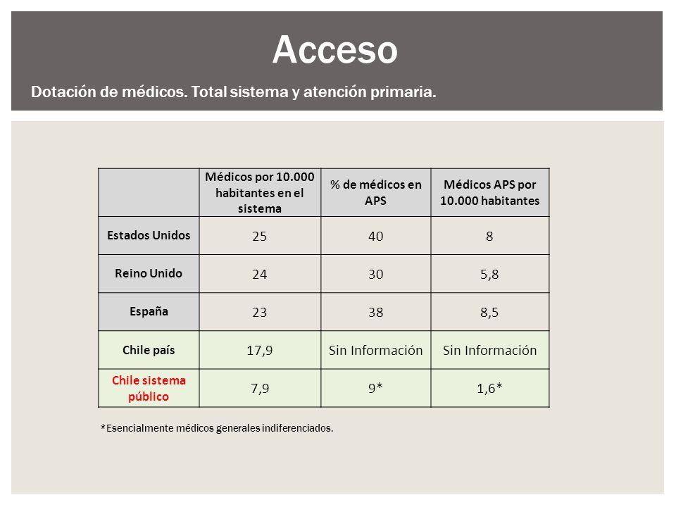 Médicos por 10.000 habitantes en el sistema % de médicos en APS Médicos APS por 10.000 habitantes Estados Unidos 25408 Reino Unido 24305,8 España 2338