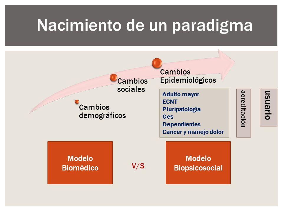 Cambios demográficos Cambios sociales Cambios Epidemiológicos Modelo Biomédico Modelo Biopsicosocial V/S Nacimiento de un paradigma Adulto mayor ECNT