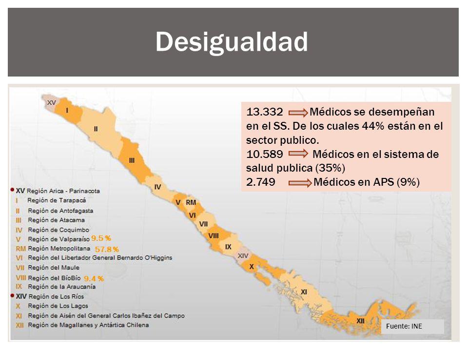 Desigualdad APS 2749 NIVEL SECUNDARIO 10583 13.332 Médicos sector publico representa al 44% total pais. 13.332 Médicos se desempeñan en el SS. De los